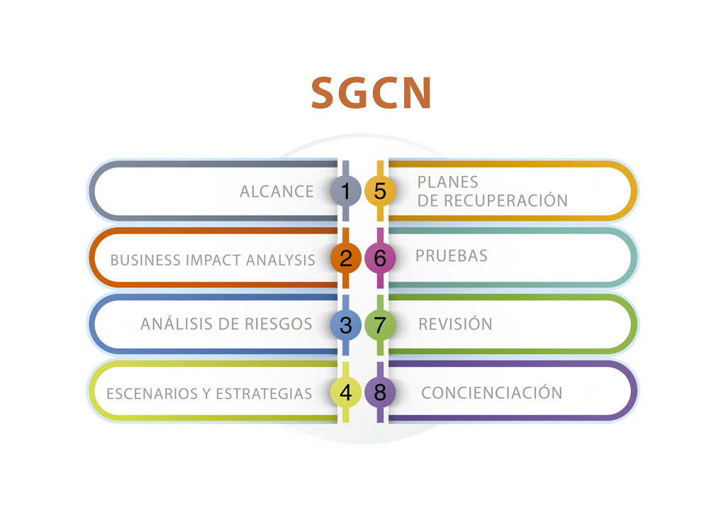 SGCN 8 pasos