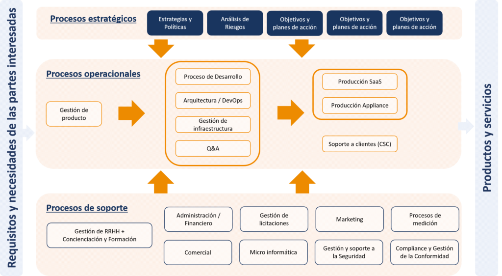 mapa-procesos-grafico