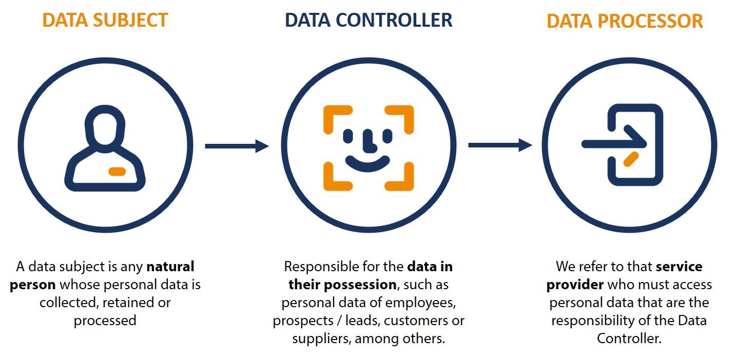 data-controler-data-processor