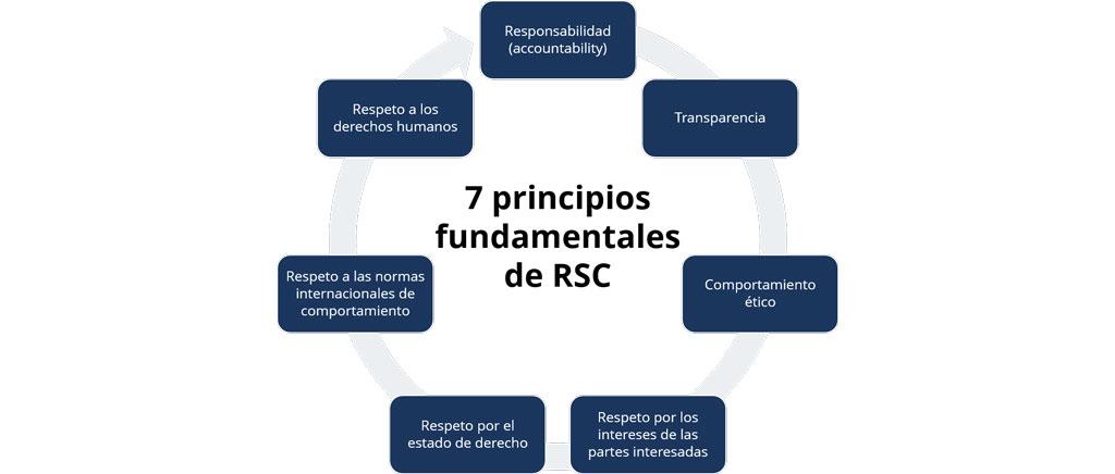 ISO26000-rsc