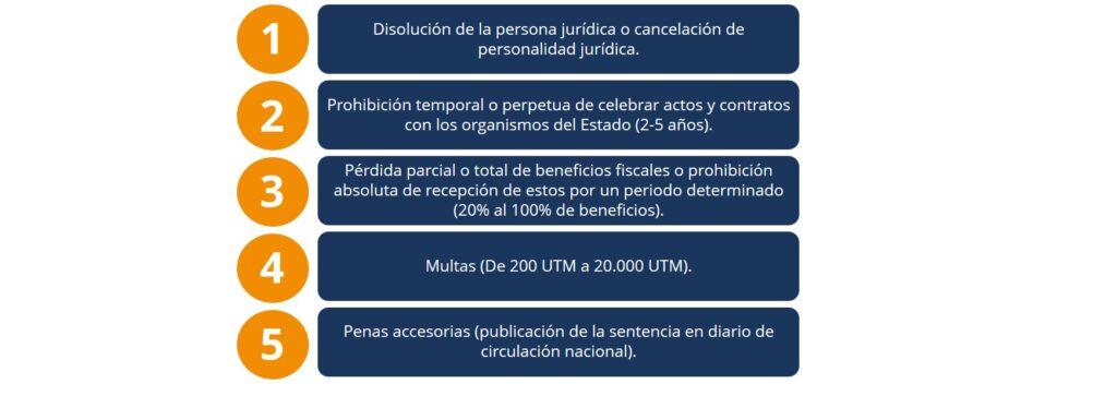 sanciones-ley-20393