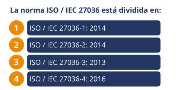 ISO 27036