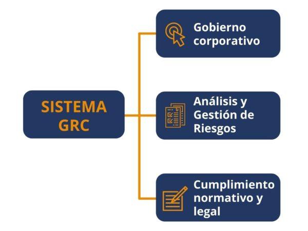 Planificación de la continuidad de negocio con GRC